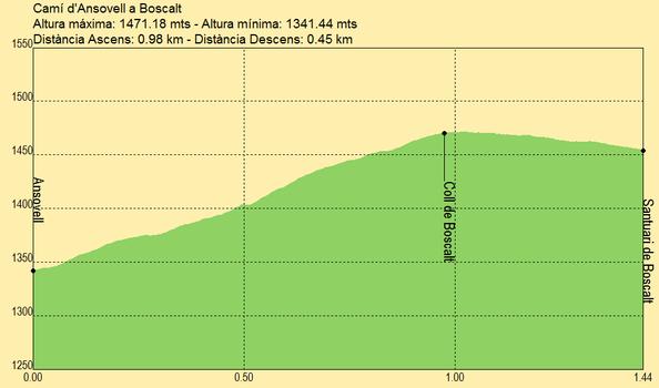Path from Ansovell to Boscalt (camí de Boscalt) GR-150