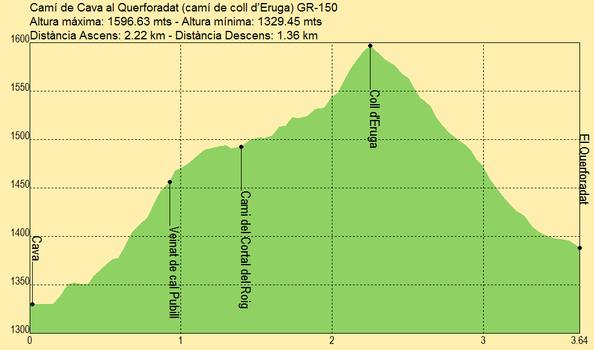 Path from Cava to Querforadat (camí de coll d'Eruga) GR-150