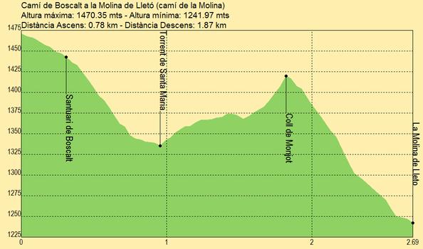 Camino de Boscalt a la Molina de Lletó (camí de la Molina)