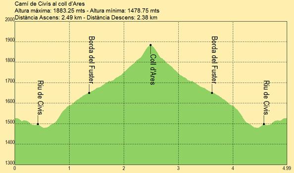 Camino de Civis al coll d'Ares