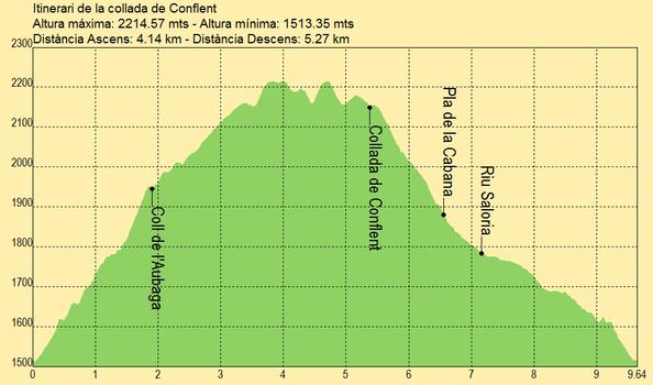 Itinerario de la collada de Conflent
