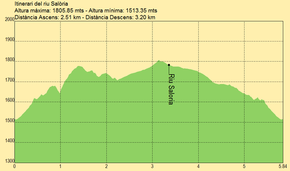 Itinerario del rio Salòria