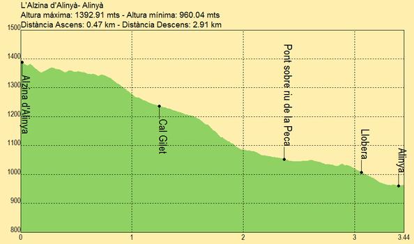 Alinyà – La forêt de chênes verts d'Alinyà