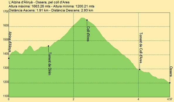 La forêt de chênes verts d'Alinyà – Ossera