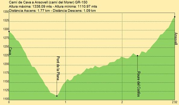Chemin de Cava à Ansovell (Camí del Morer) GR-150