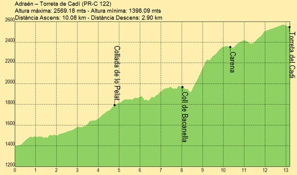 Adraén – Torreta de Cadí. PRC-122
