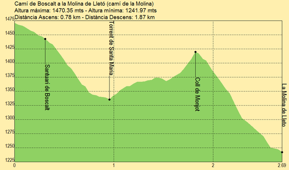 Camí de Boscalt a la Molina de Lletó (camí de la Molina)